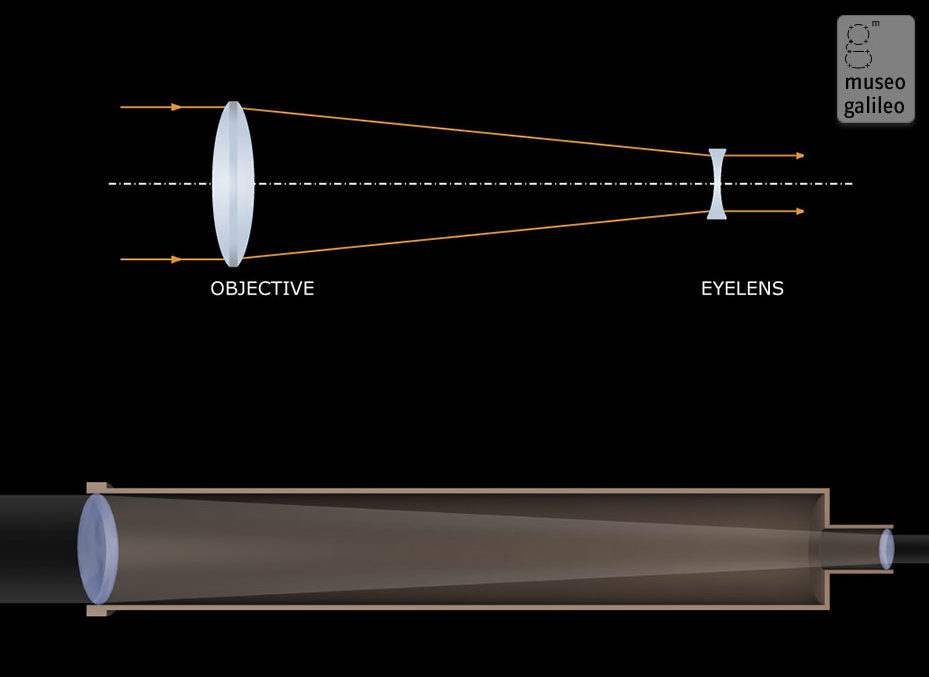 The optical path of a Galilean telescope (credit: Museo Galileo)