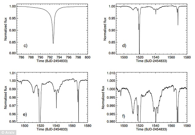 Four instances of dips in brightness of the star KIC 8462852 as observed by the Kepler Space Telescope (credit: Credit: Boyajian et. al)
