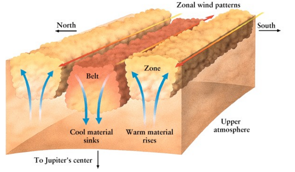 Layout of the belts and zones of Jupiter (University of Wisconsin)