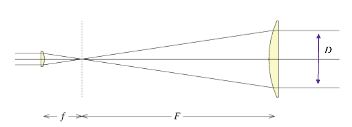 The aperture of the objective lens of this simple telescope is D. The focal length of the objective lens if F. The focal length of the eyepiece is f. So the magnification is F/f. The focal ratio is F/D.